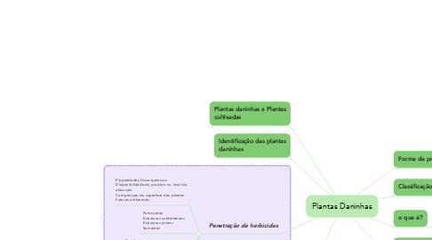 Mind Map: Plantas Daninhas