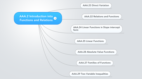 Mind Map: AAA.2 Introduction into Functions and Relations