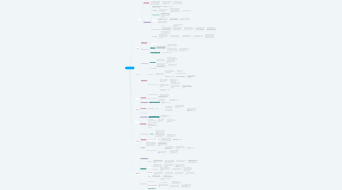 Mind Map: LINEA DE TIEMPO