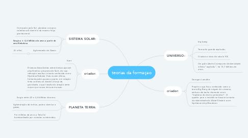 Mind Map: teorias da formaçao