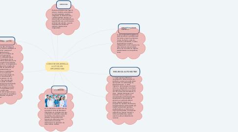 Mind Map: COMO SE DESARROLLA LA ETICA EN 5PROFESIONES