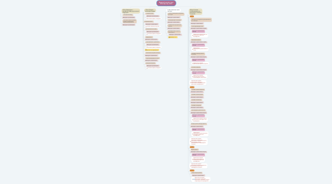 Mind Map: Базовый онлайн-курс «Мастер под ключ»