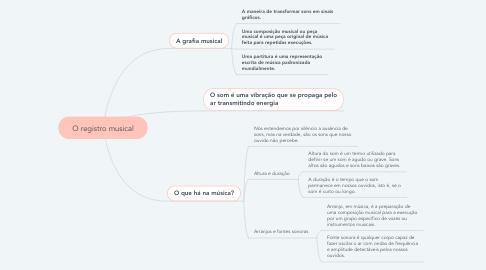 Mind Map: O registro musical