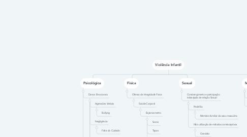Mind Map: Violência Infantil