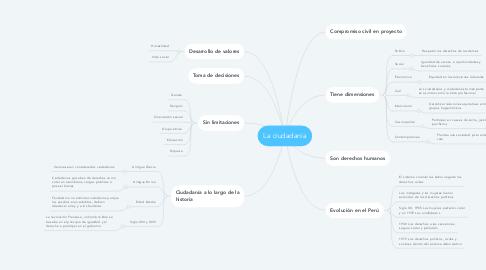 Mind Map: La ciudadanía