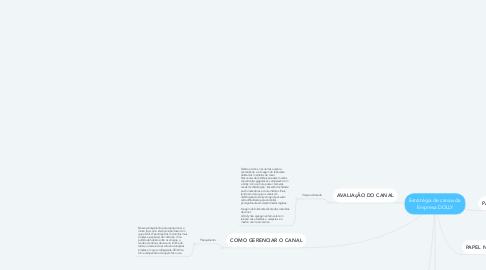 Mind Map: Estratégia de canais da Empresa DOLLY