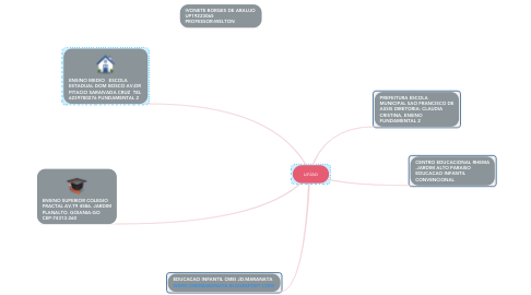 Mind Map: uniao