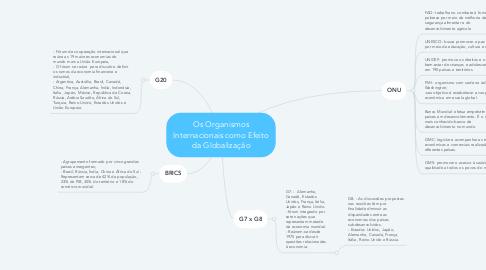 Mind Map: Os Organismos Internacionais como Efeito da Globalização
