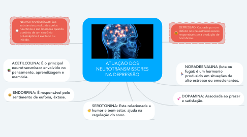 Mind Map: ATUAÇÃO DOS NEUROTRANSMISSORES NA DEPRESSÃO