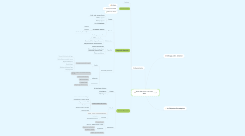 Mind Map: Tekit 538- Perseverance 2021