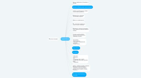 Mind Map: Líquido Pleural