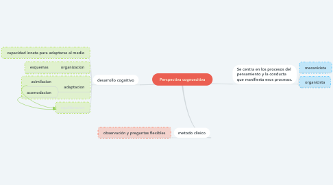 Mind Map: Perspectiva cognoscitiva