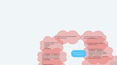 Mind Map: Emociones en la alimentación