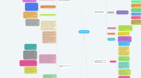 Mind Map: Política Educativa.