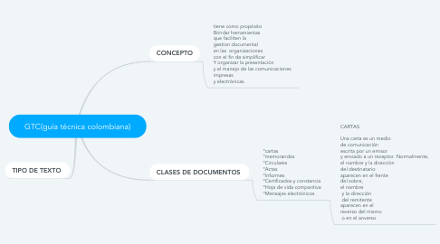 Mind Map: GTC(guía técnica colombiana)