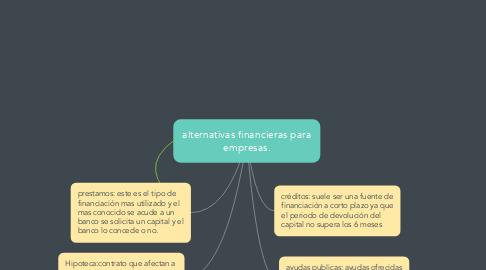 Mind Map: alternativas financieras para empresas.