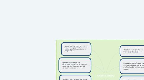 Mind Map: ROCHAS ÍGNEAS