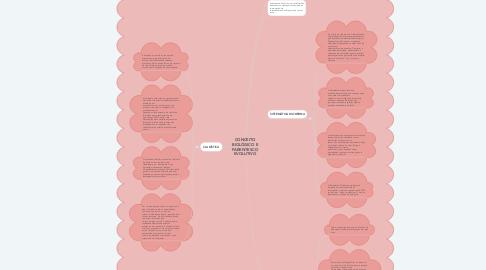 Mind Map: CONCEITO BIOLÓGICO E PARENTESCO EVOLUTIVO