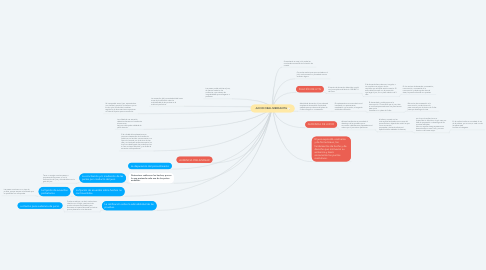 Mind Map: JUICIO ORAL MERCANTIL