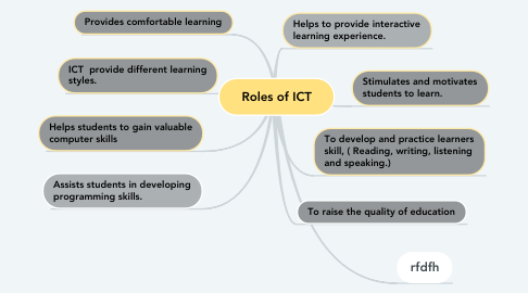 Mind Map: Roles of ICT