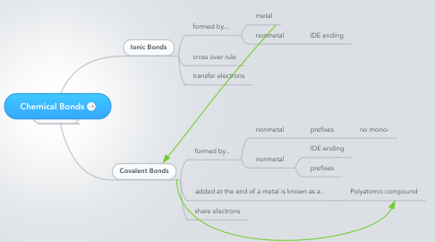 Mind Map: Chemical Bonds