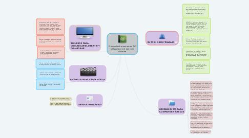 Mind Map: Principales herramientas TIC utilizadas en el ejercicio docente