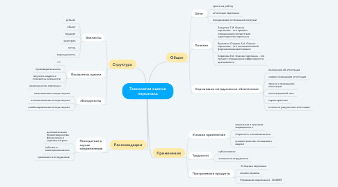 Mind Map: Технология оценки персонала