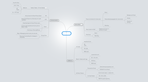 Mind Map: Staffing