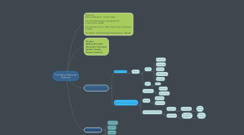 Mind Map: Processos e Estruturas Químicas