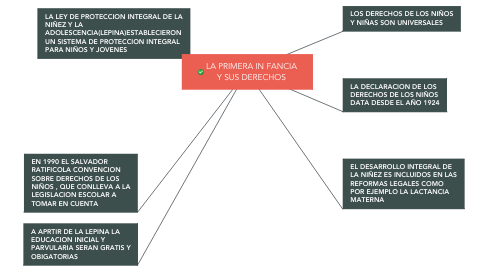 Mind Map: LA PRIMERA IN FANCIA Y SUS DERECHOS