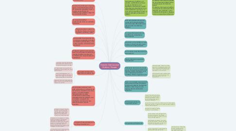 Mind Map: Derecho Internacional Público / Privado