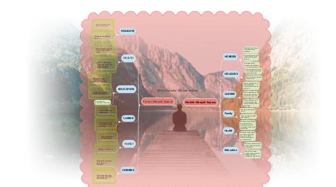 Mind Map: Masa Depanku Menjadi Sarjana