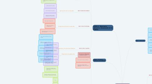 Mind Map: Convención de Viena sobre el derecho de los tratados