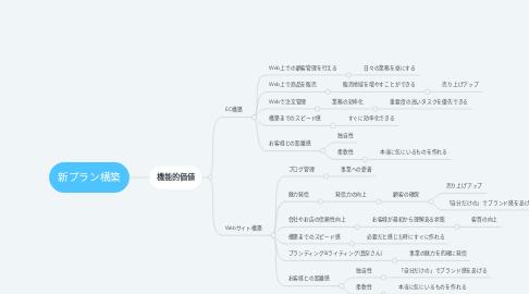 Mind Map: 新プラン構築