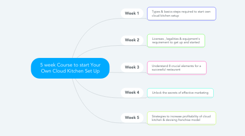 Mind Map: 5 week Course to start Your Own Cloud Kitchen Set Up