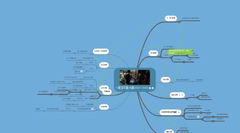 Mind Map: X 錫安年鑑大綱2000-2020