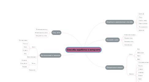 Mind Map: Способы заработка в интернете