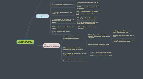 Mind Map: Comment aménager un pavillon existant pour PMR ?