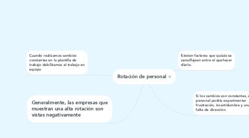 Mind Map: Rotación de personal