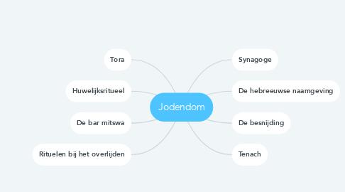 Mind Map: Jodendom