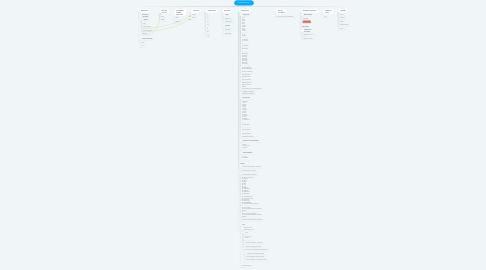 Mind Map: Előrehaldás [Móni]