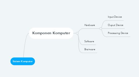 Mind Map: Sistem Komputer