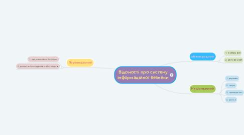 Mind Map: Відомості про систему інформаційної безпеки