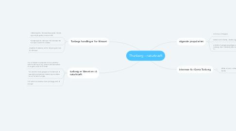 Mind Map: Thunberg - naturkræft