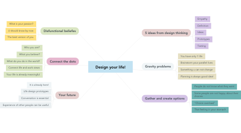 Mind Map: Design your life!