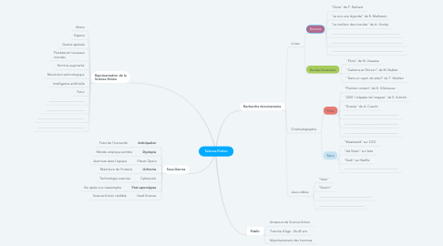 Mind Map: Science-Fiction