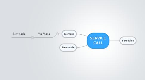 Mind Map: SERVICE CALL