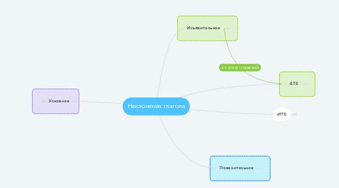 Mind Map: Наклонения глагола