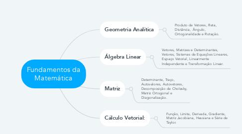 Mind Map: Fundamentos da Matemática