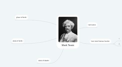 Mind Map: Mark Twain